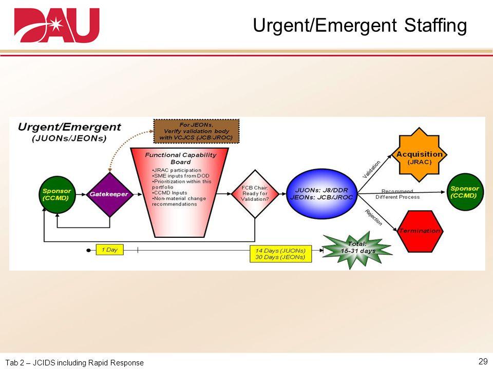 Urgent/Emergent Staffing