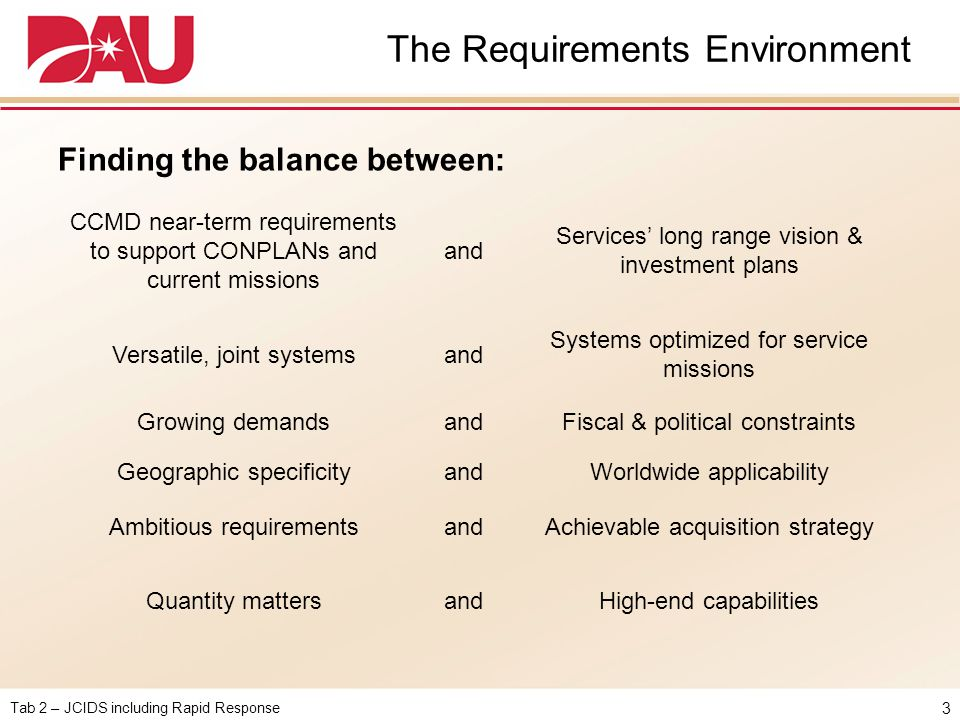 The Requirements Environment