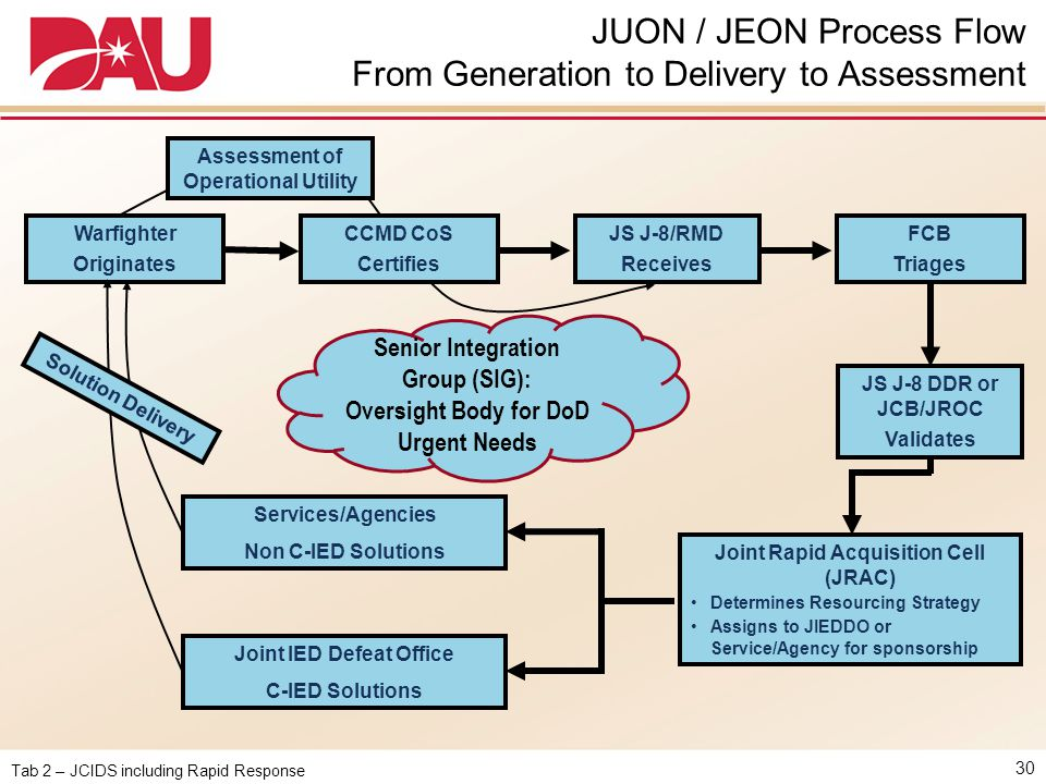 JUON / JEON Process Flow From Generation to Delivery to Assessment