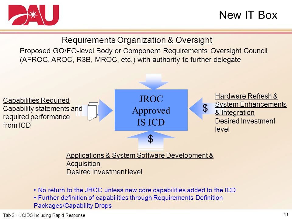 New IT Box $ JROC Approved IS ICD