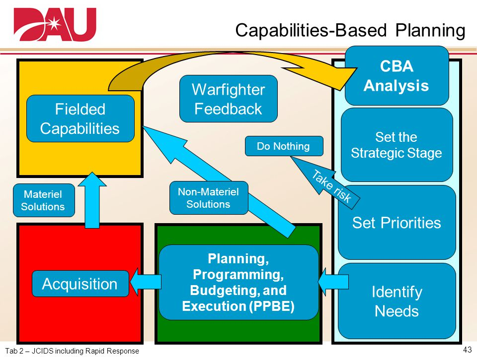 Capabilities-Based Planning