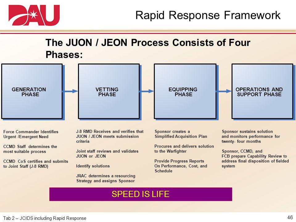Rapid Response Framework