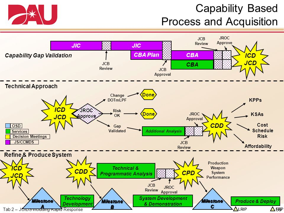 Capability Based Process and Acquisition