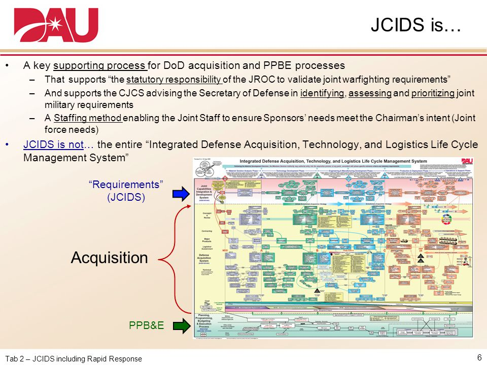 JCIDS is… A key supporting process for DoD acquisition and PPBE processes.
