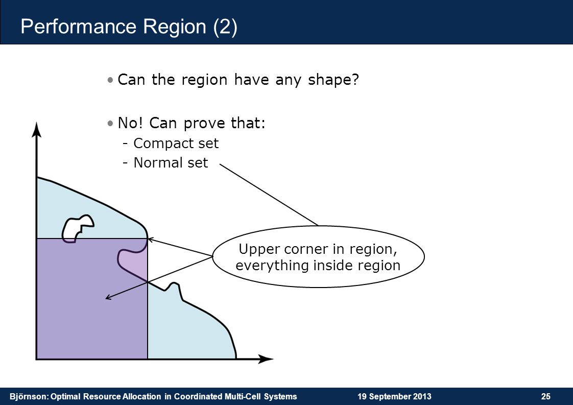 Upper corner in region, everything inside region