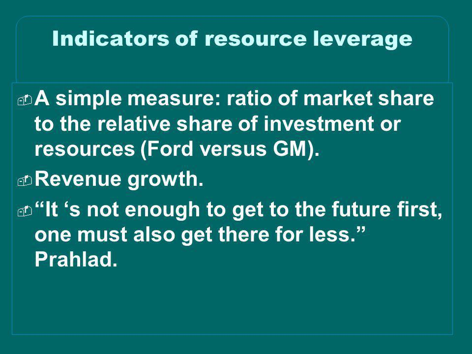 Indicators of resource leverage