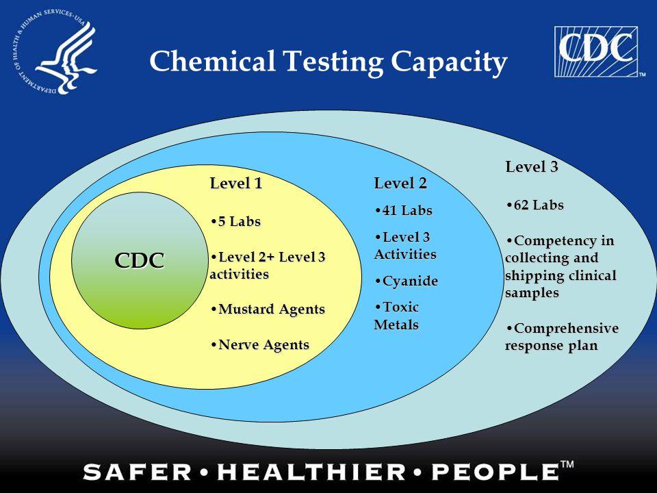 Chemical Testing Capacity