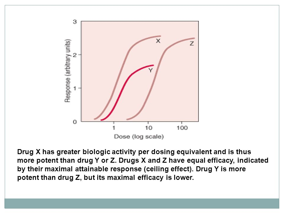 Drug X has greater biologic activity per dosing equivalent and is thus more potent than drug Y or Z.