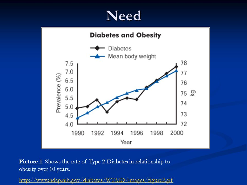 Need Picture 1: Shows the rate of Type 2 Diabetes in relationship to obesity over 10 years.