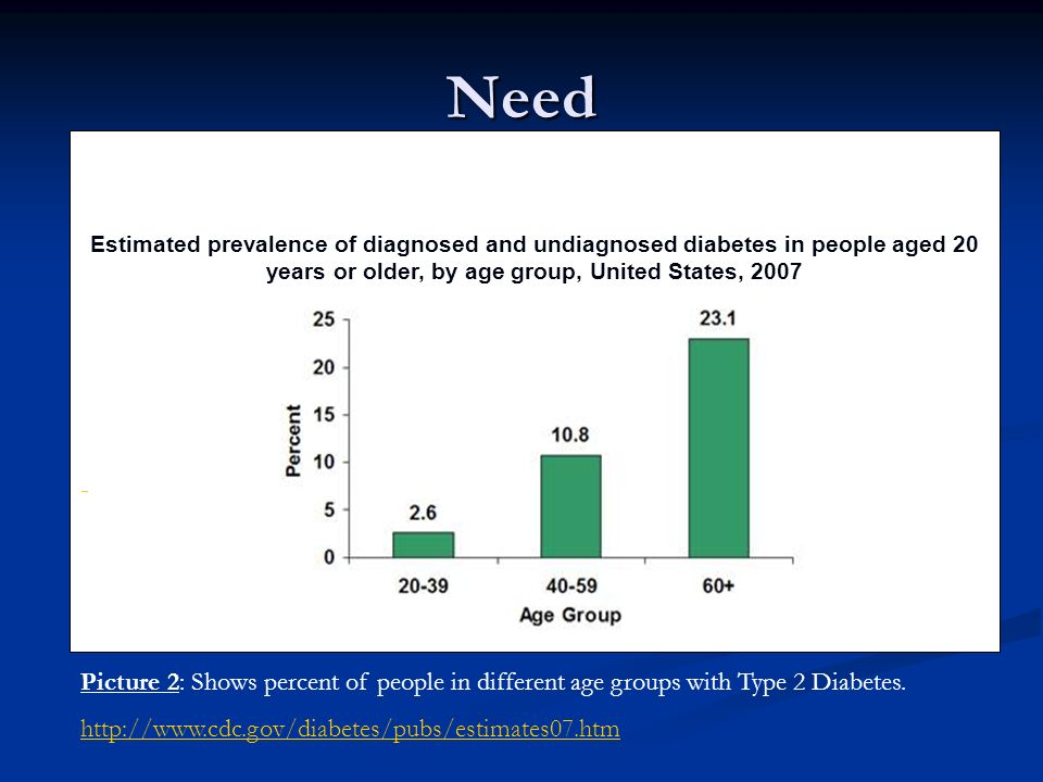 Need Estimated prevalence of diagnosed and undiagnosed diabetes in people aged 20 years or older, by age group, United States, 2007.