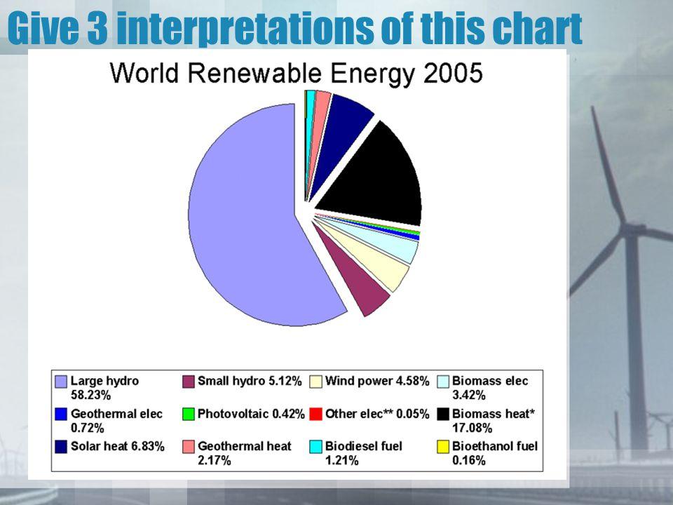 Give 3 interpretations of this chart