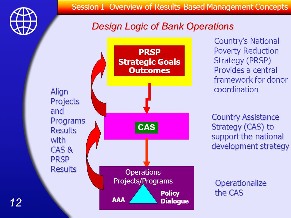Design Logic of Bank Operations