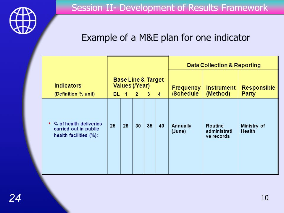 Session II- Development of Results Framework