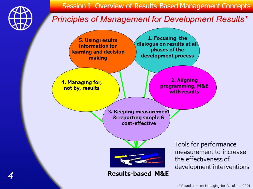Principles of Management for Development Results*