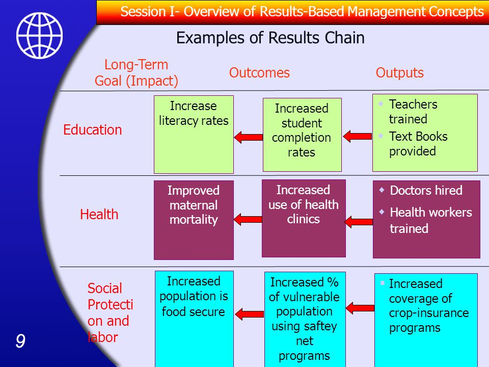 Examples of Results Chain