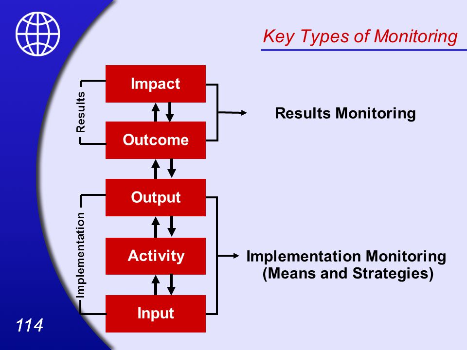 Key Types of Monitoring