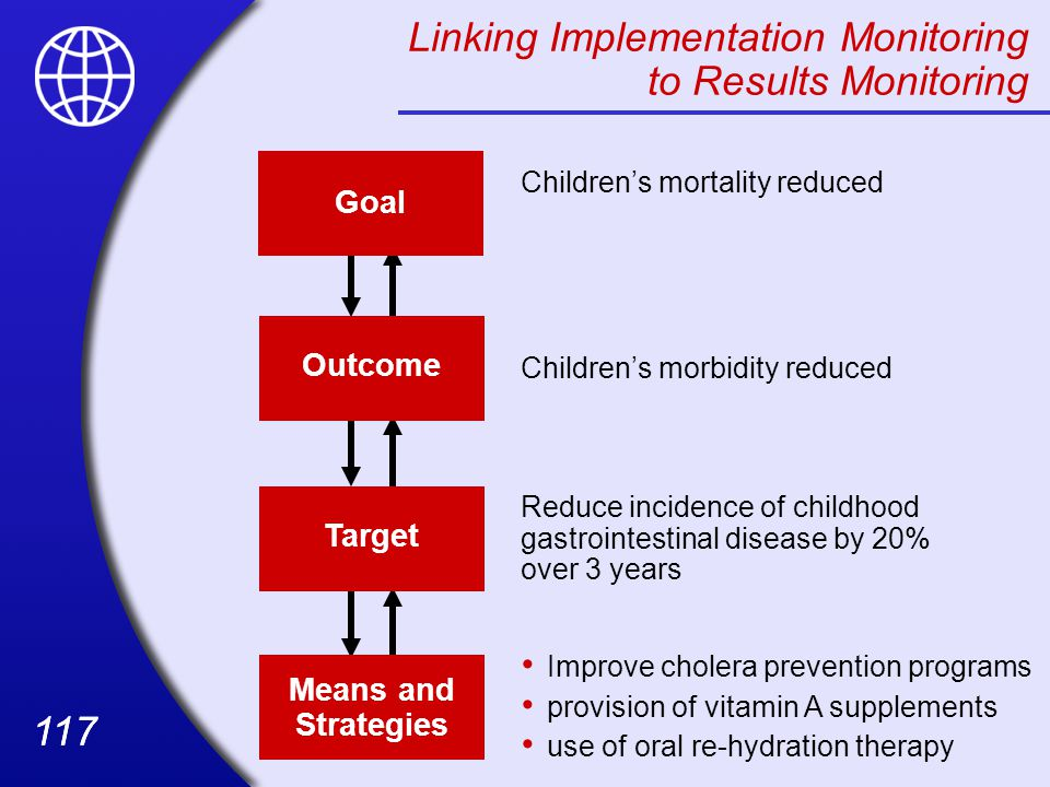 Linking Implementation Monitoring to Results Monitoring