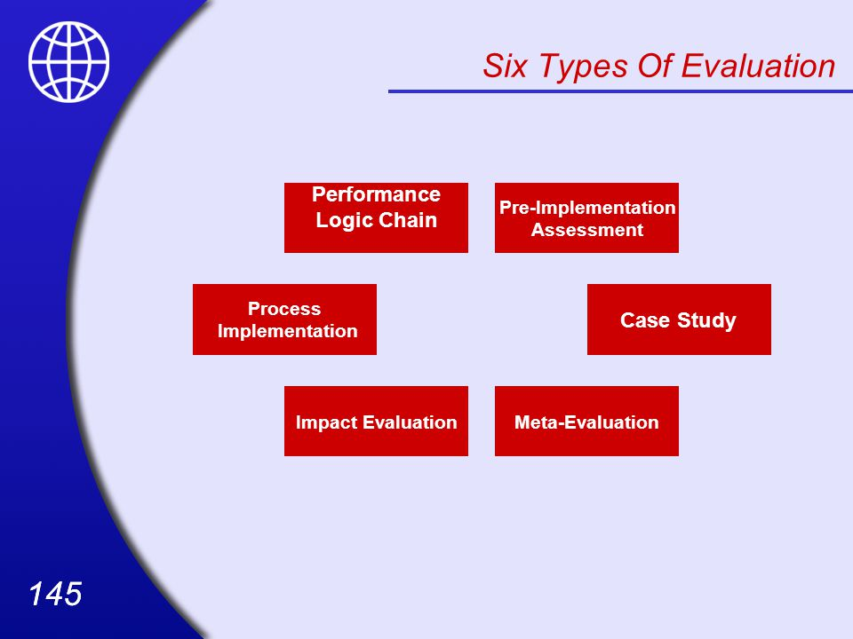 Six Types Of Evaluation