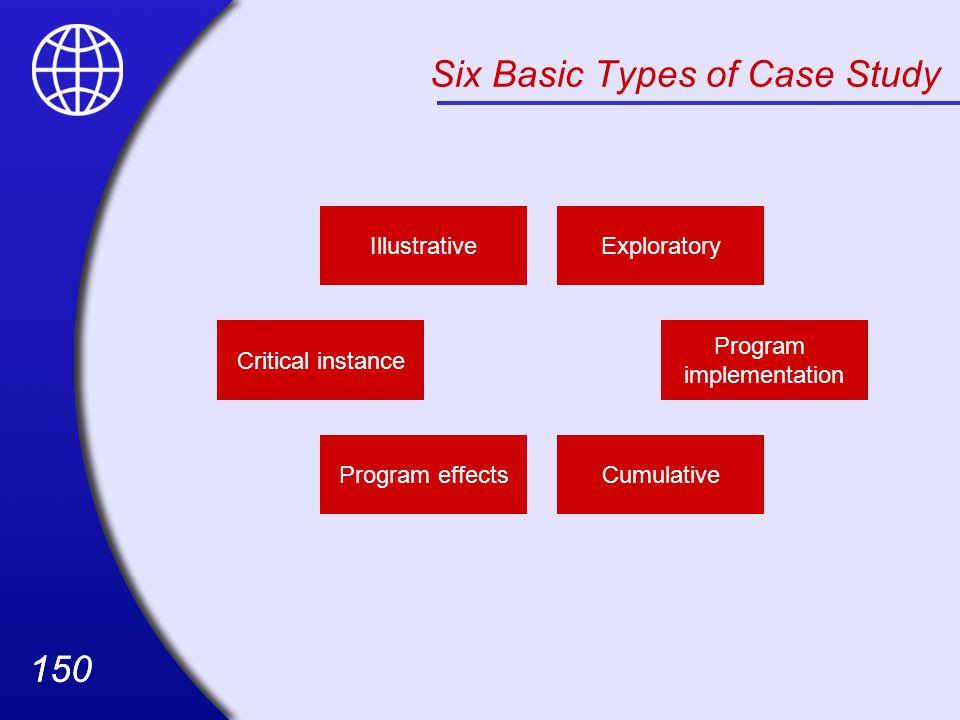 Six Basic Types of Case Study