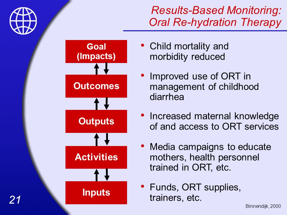 Results-Based Monitoring: Oral Re-hydration Therapy