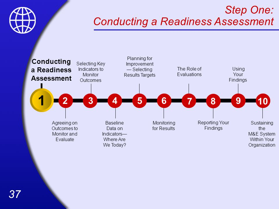 Conducting a Readiness Assessment