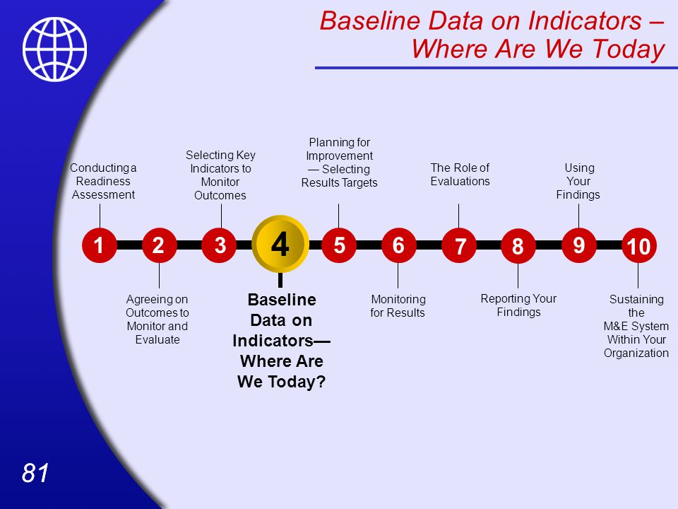 Baseline Data on Indicators – Where Are We Today