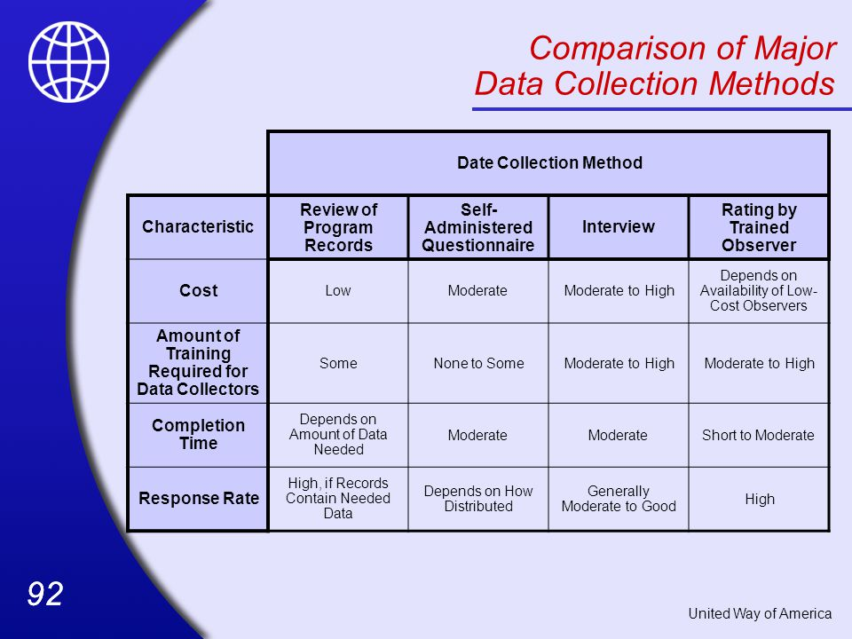 Comparison of Major Data Collection Methods