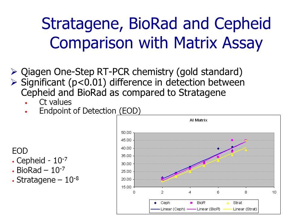 Stratagene, BioRad and Cepheid Comparison with Matrix Assay