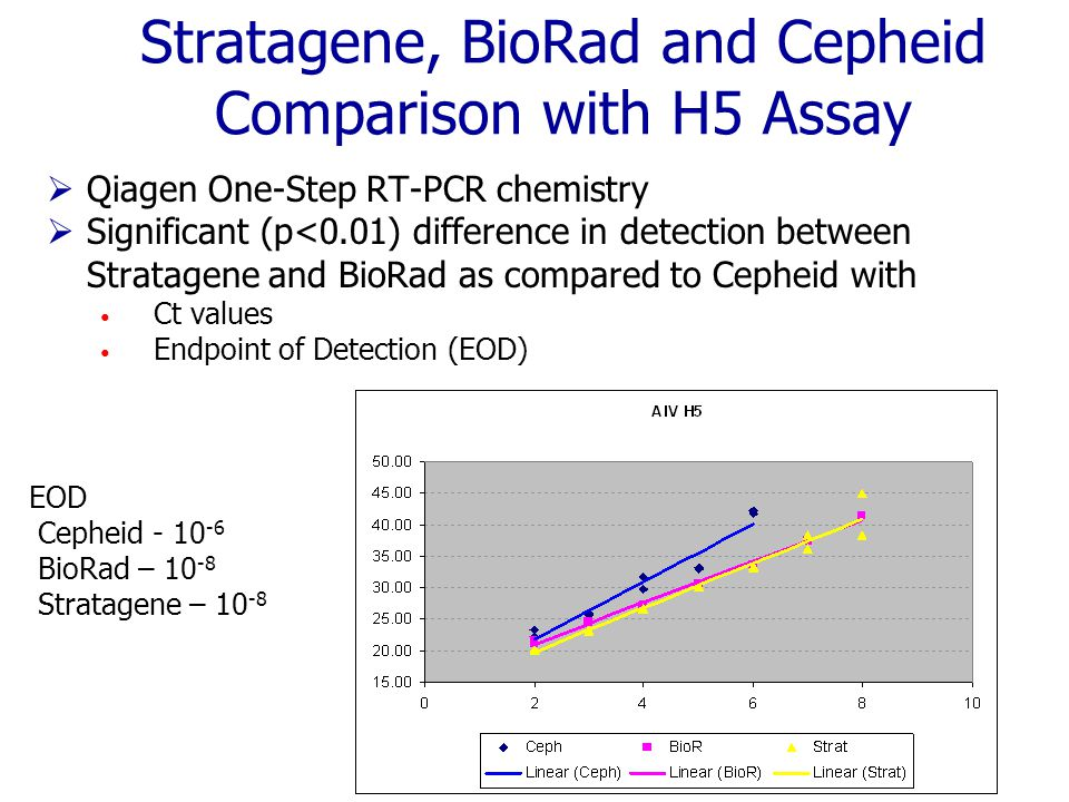 Stratagene, BioRad and Cepheid Comparison with H5 Assay