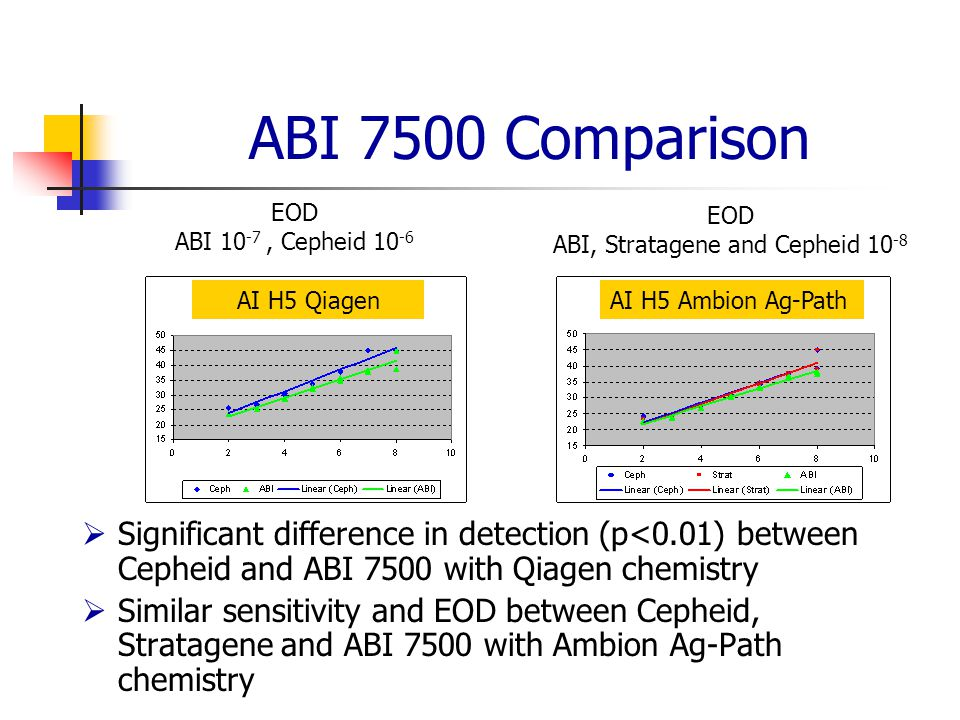 ABI, Stratagene and Cepheid 10-8