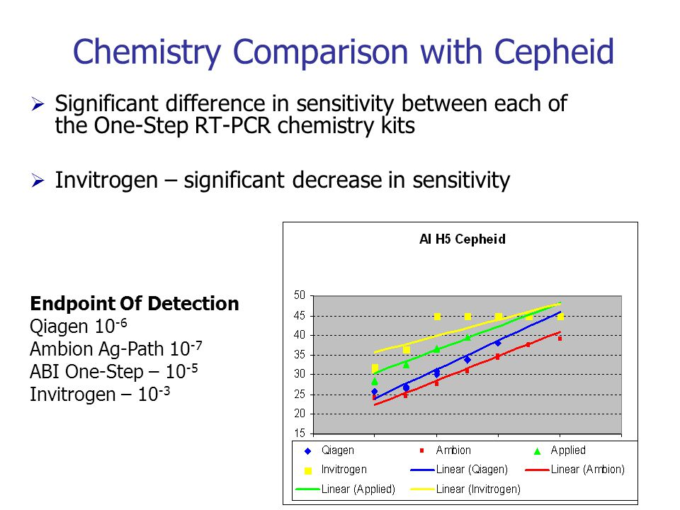 Chemistry Comparison with Cepheid