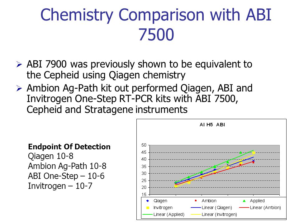 Chemistry Comparison with ABI 7500