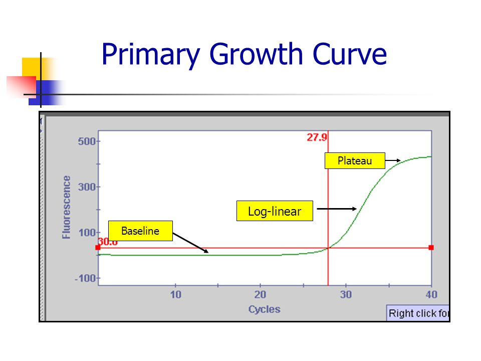 Primary Growth Curve Plateau Log-linear Log-linear Baseline baseline