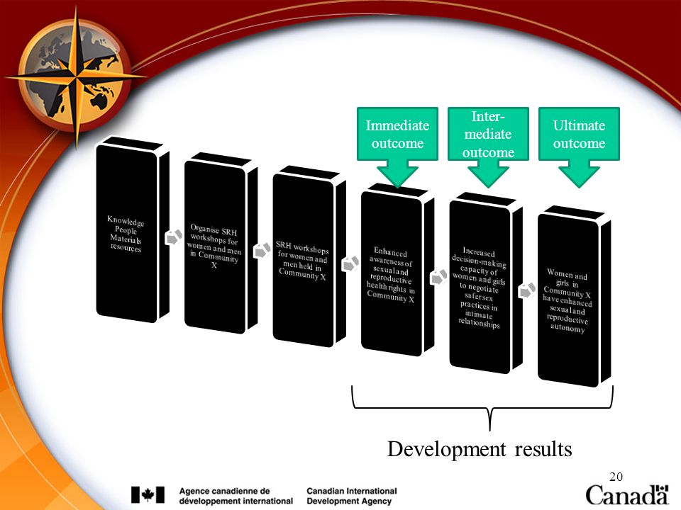 Development results Immediate outcome Inter-mediate outcome