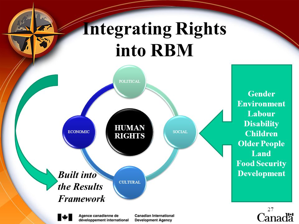 Integrating Rights into RBM