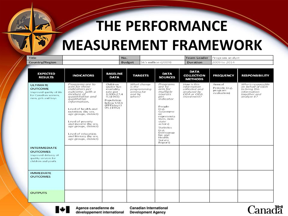 THE PERFORMANCE MEASUREMENT FRAMEWORK