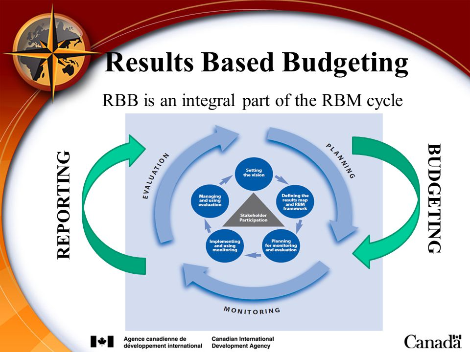Results Based Budgeting