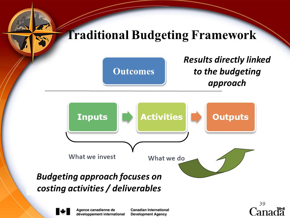 Traditional Budgeting Framework