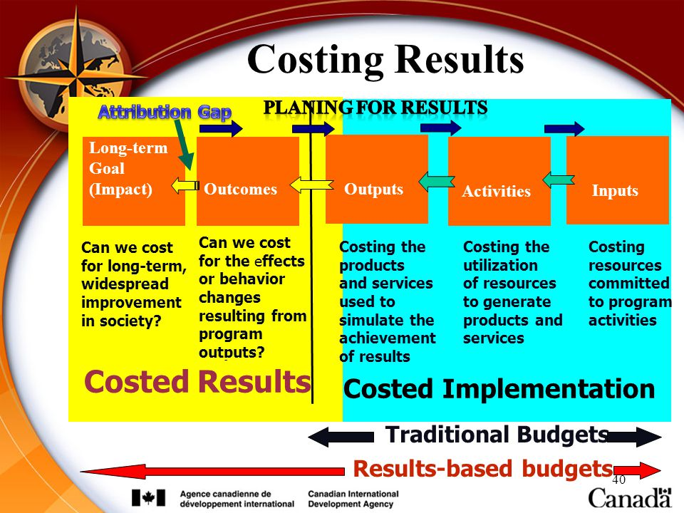 Costing Results Costed Results Costed Implementation