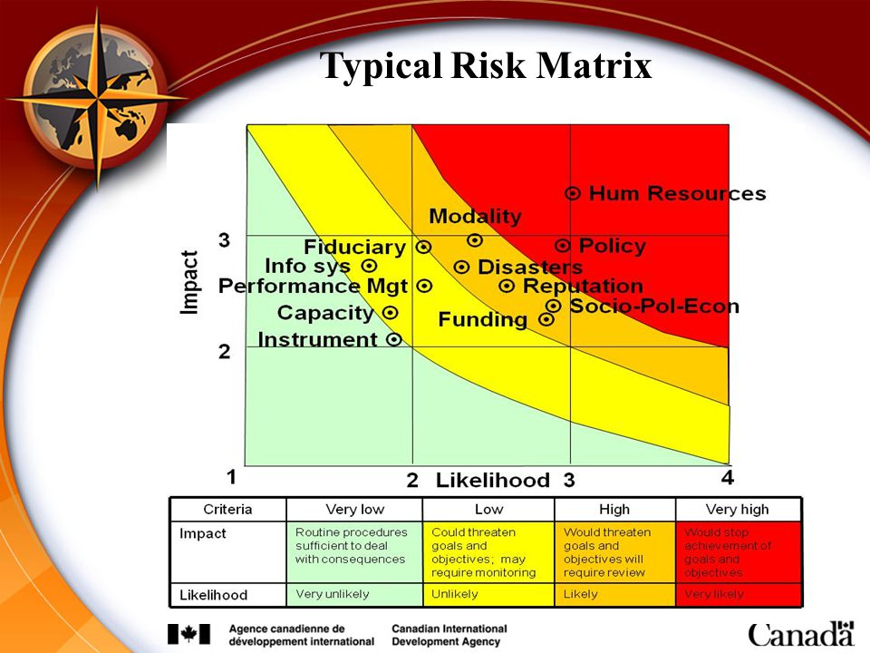 Typical Risk Matrix When risks are too high, use additional risk response strategies to reduce the overall risk level.