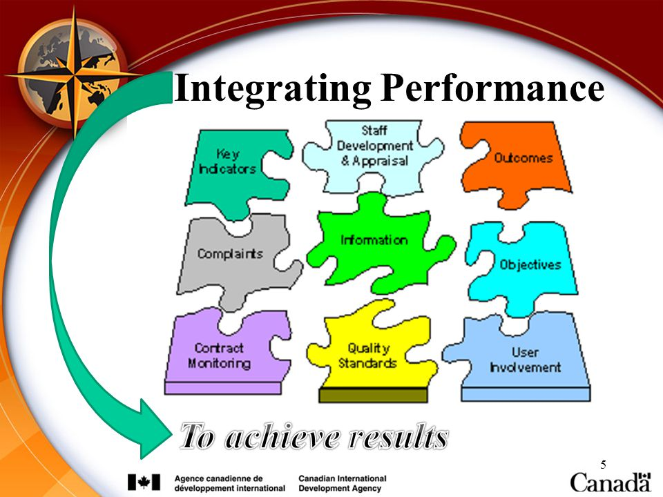 Integrating Performance