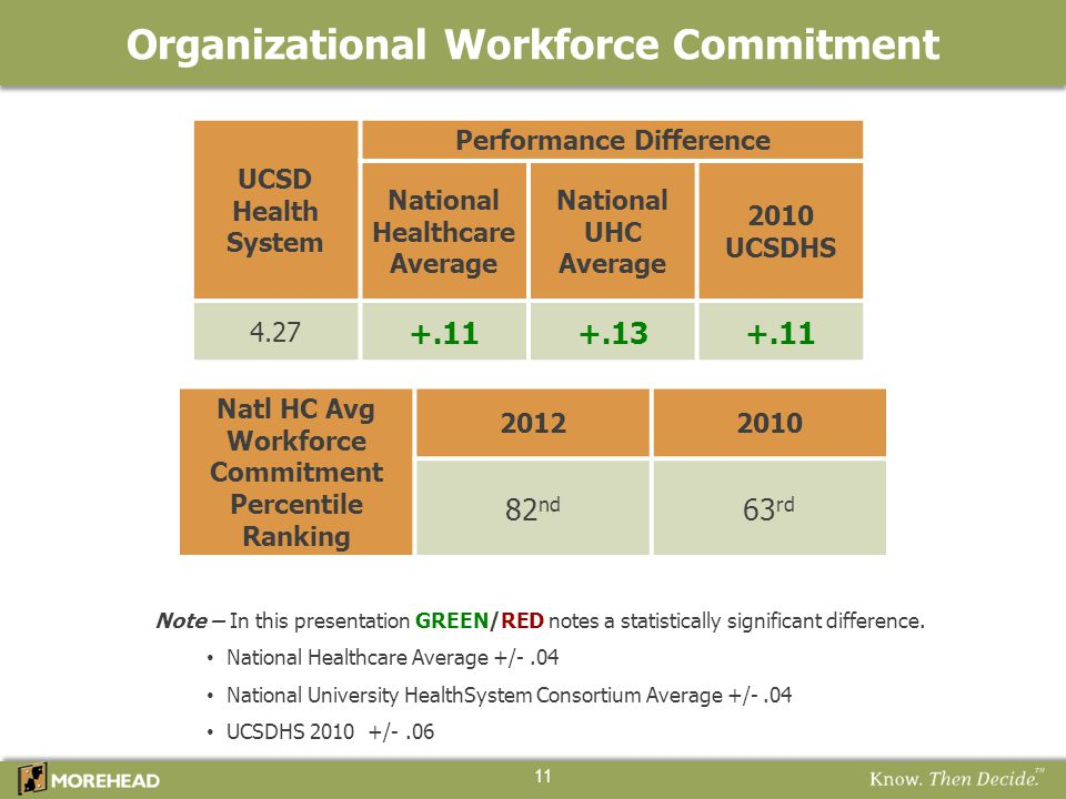 Organizational Workforce Commitment