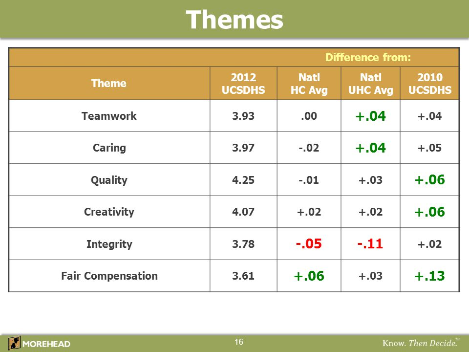 Themes +.04 +.06 -.05 -.11 +.13 Difference from: Theme 2012 UCSDHS
