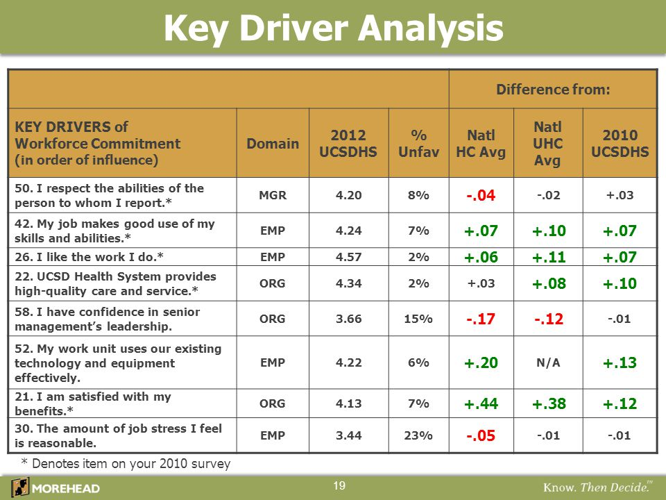 Key Driver Analysis -.04 +.07 +.10 +.06 +.11 +.08 -.17 -.12 +.20 +.13
