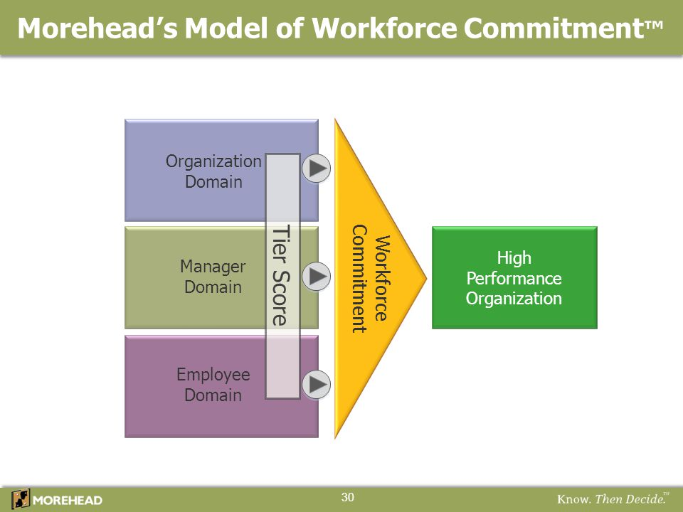 Morehead's Model of Workforce Commitment™