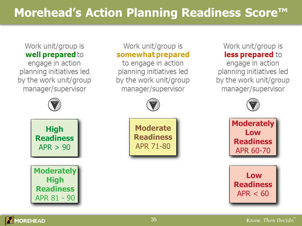 Morehead's Action Planning Readiness Score™
