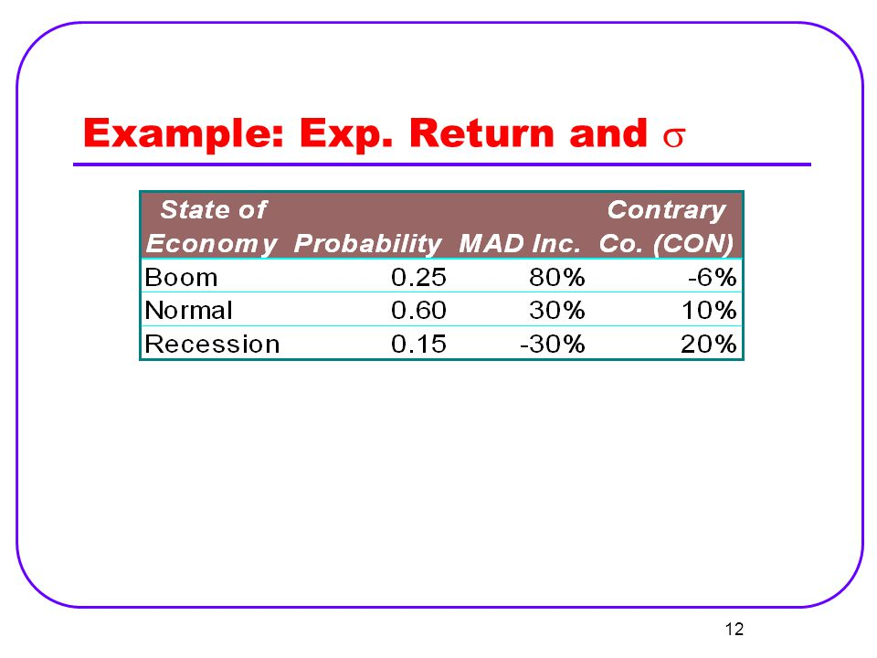 Example: Exp. Return and s