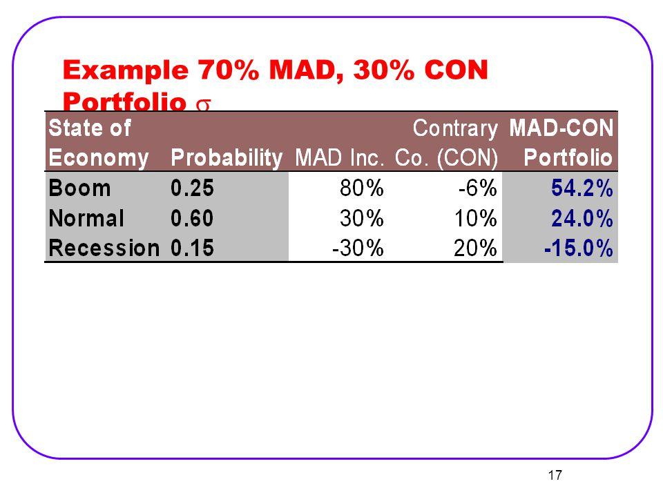Example 70% MAD, 30% CON Portfolio s