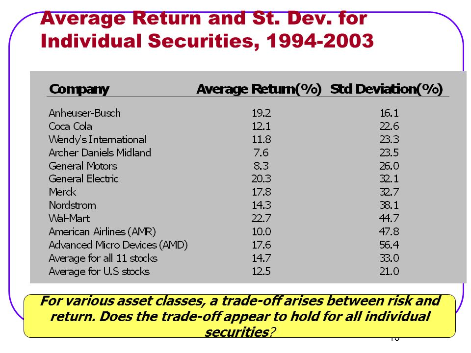Average Return and St. Dev. for Individual Securities,