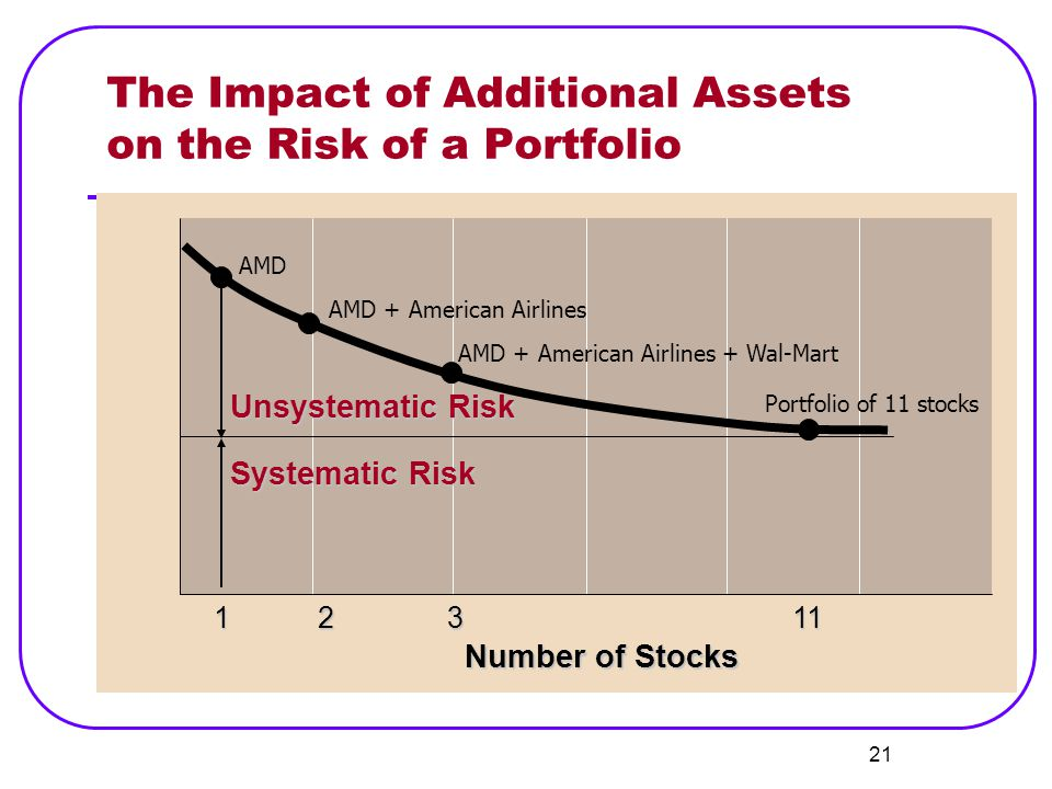 The Impact of Additional Assets on the Risk of a Portfolio